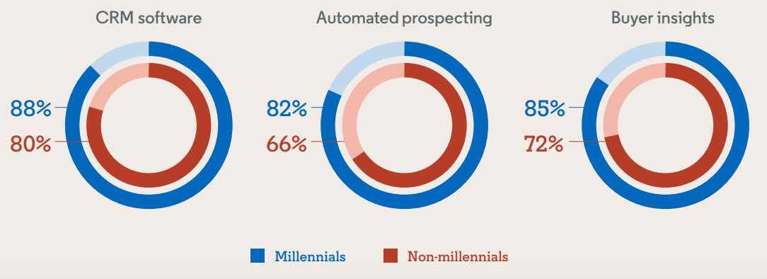 Millennials credit a larger portion of their success to sales technology.