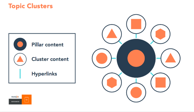Hubspot Topic Clusters Maria Prendeville Blog