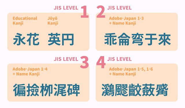 JIS 第一水準は永、花、円、英など馴染みのある漢字が含まれ、JIS 第四水準では飂、蘞など日常では滅多に目にすることない漢字が含まれる。