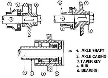 Classification of Rear Axles