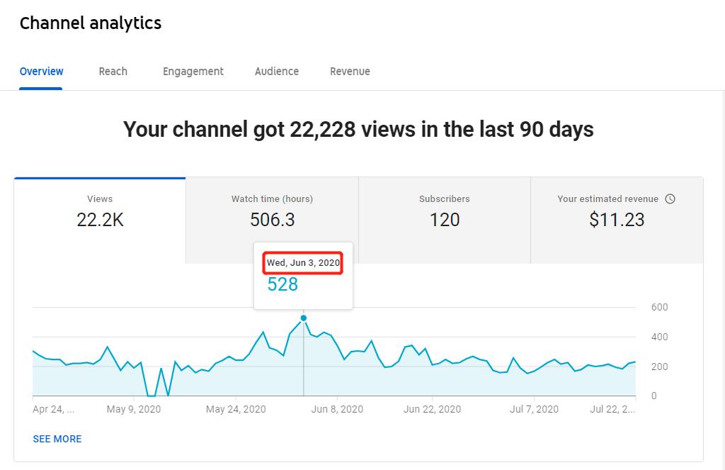 Số liệu thống kê trên kênh Youtube