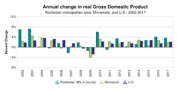 GDP Comparisons