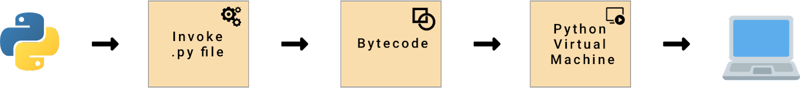 Java Code to Executable Code on Your Computer