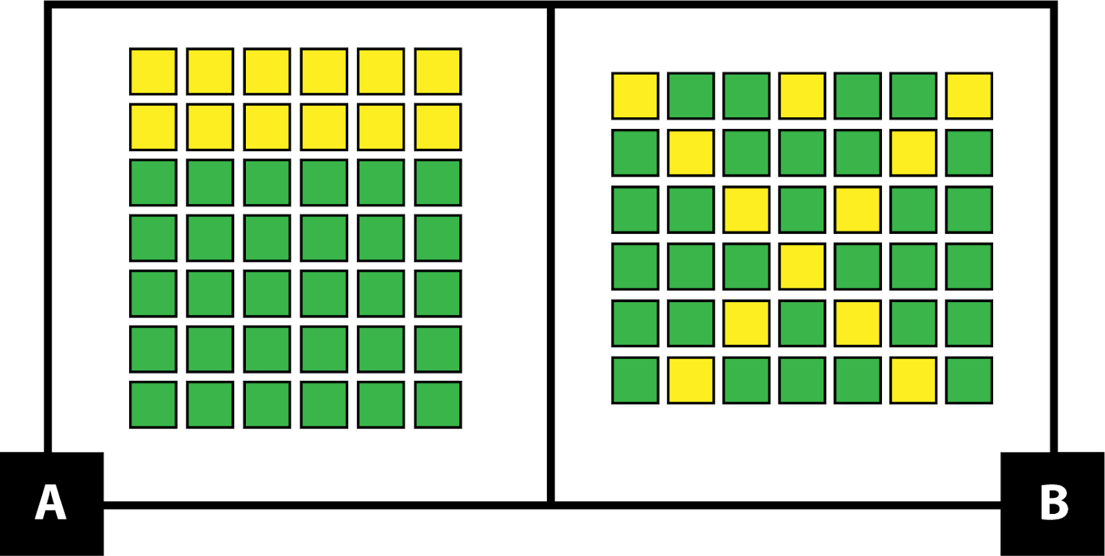 A. shows a 7 by 6 array of square tiles. The first two rows are yellow tiles. The other rows are green tiles. B. shows a 6 by 7 array of tiles. 6 yellow tiles make a diagonal line from the top left corner to the bottom row. Another 6 yellow tiles make a diagonal line from the top right corner to the bottom row. The middle tile in the top row is also yellow. The rest of the tiles are green.