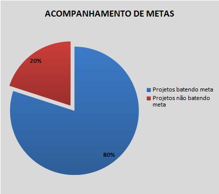 Gráfico de Acompanhamento de Metas.png
