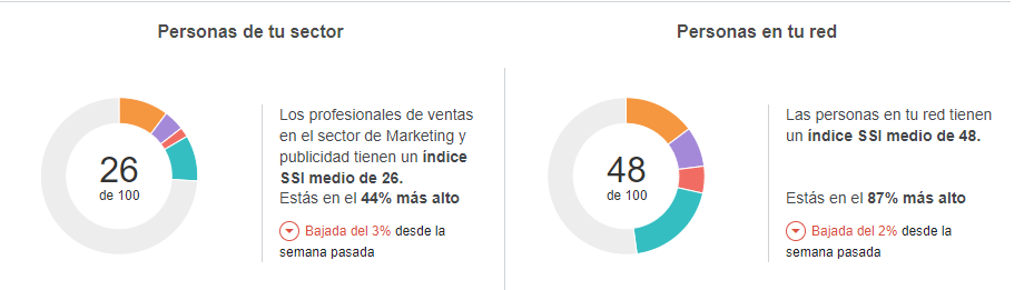 Social Selling Index 2