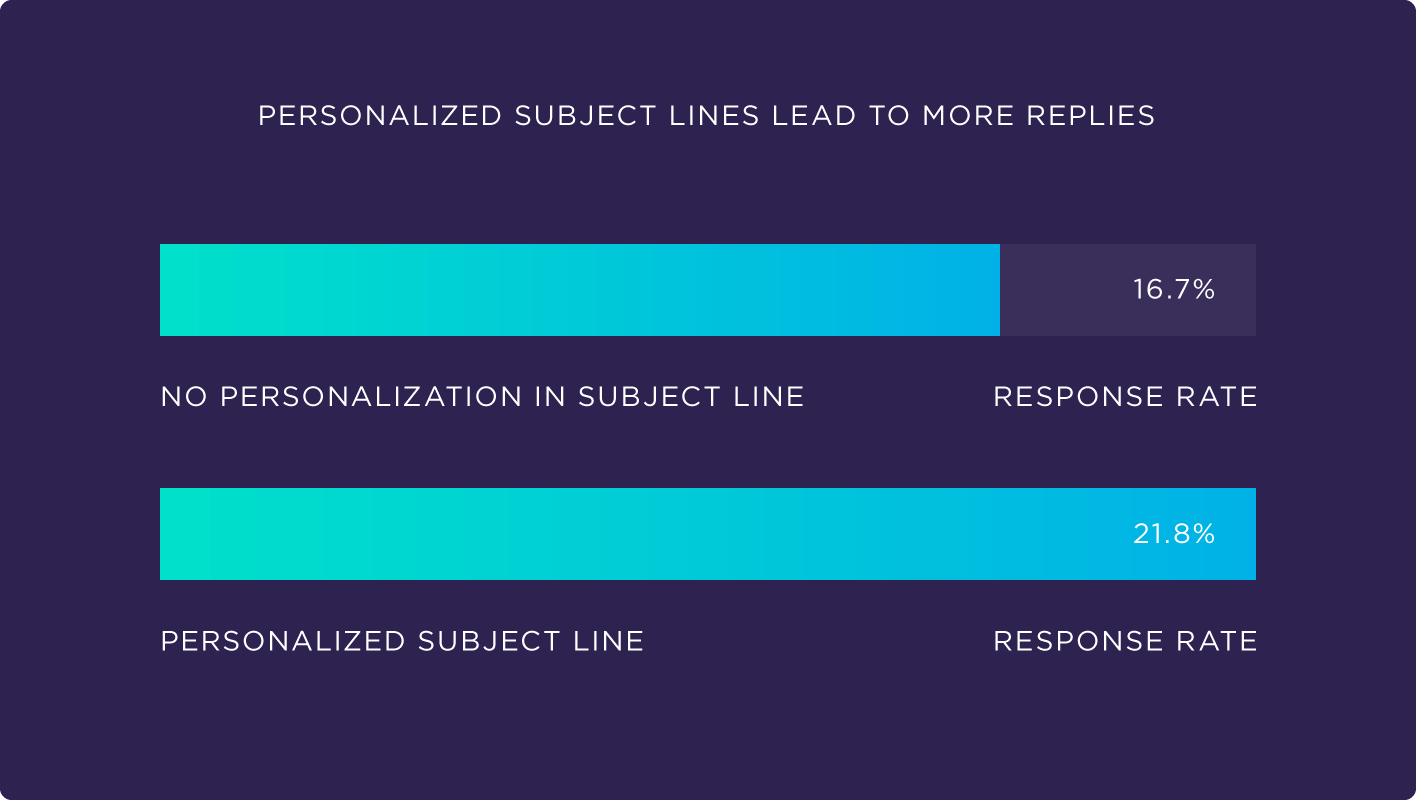 The study by Backlinko showed that personalized subject lines lead to 30.5% higher response rates.
