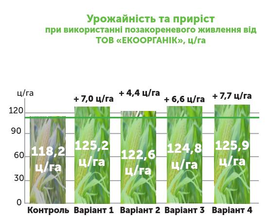 Таблиця урожайність та приріста при використанні позакореневого живлення від Екоорганік