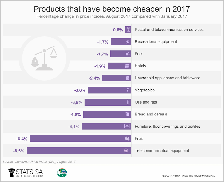 Products that have become cheaper in 2017.