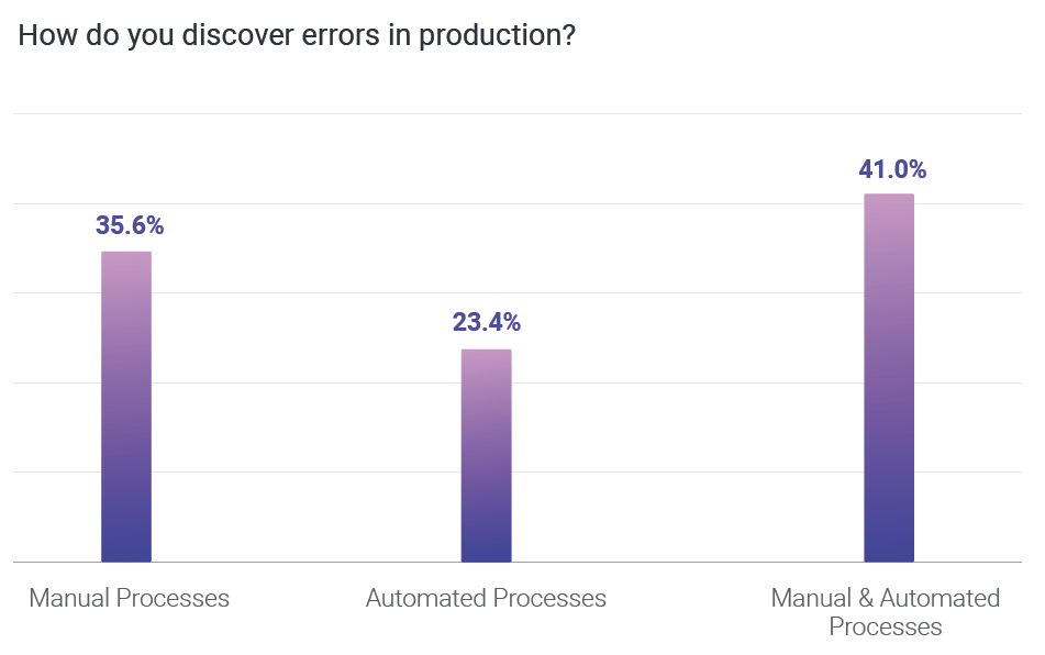 How do you discover errors in production?