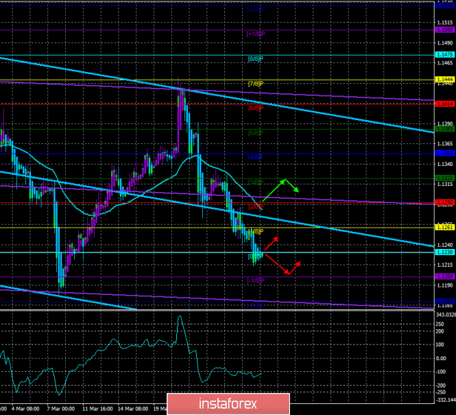 """EUR/USD. March 29. The trading system. """"Regression Channels"""". Hopes of the euro only on the strength level of 1.1200"""