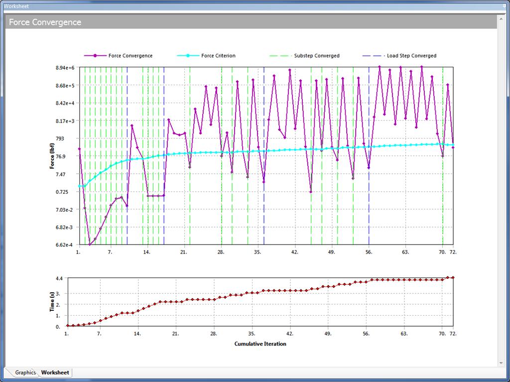 ANSYS Для расчётов на прочность наиболее часто используемый график – оценка сходимости по силам (Force Convergence)