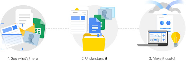 Illustration showing how Document AI works. First you see what's in your scanned documents. Then you can organize it and understand it. Then you can use analytics to make it useful.