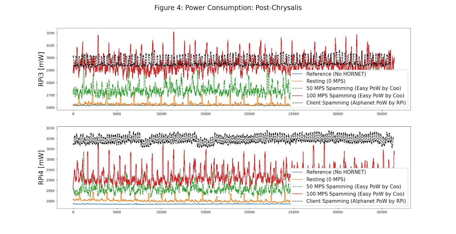 Stromverbrauch Hortet IOTA