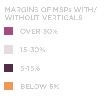 Margins of MSPs with / without verticals. Source: IT Glue