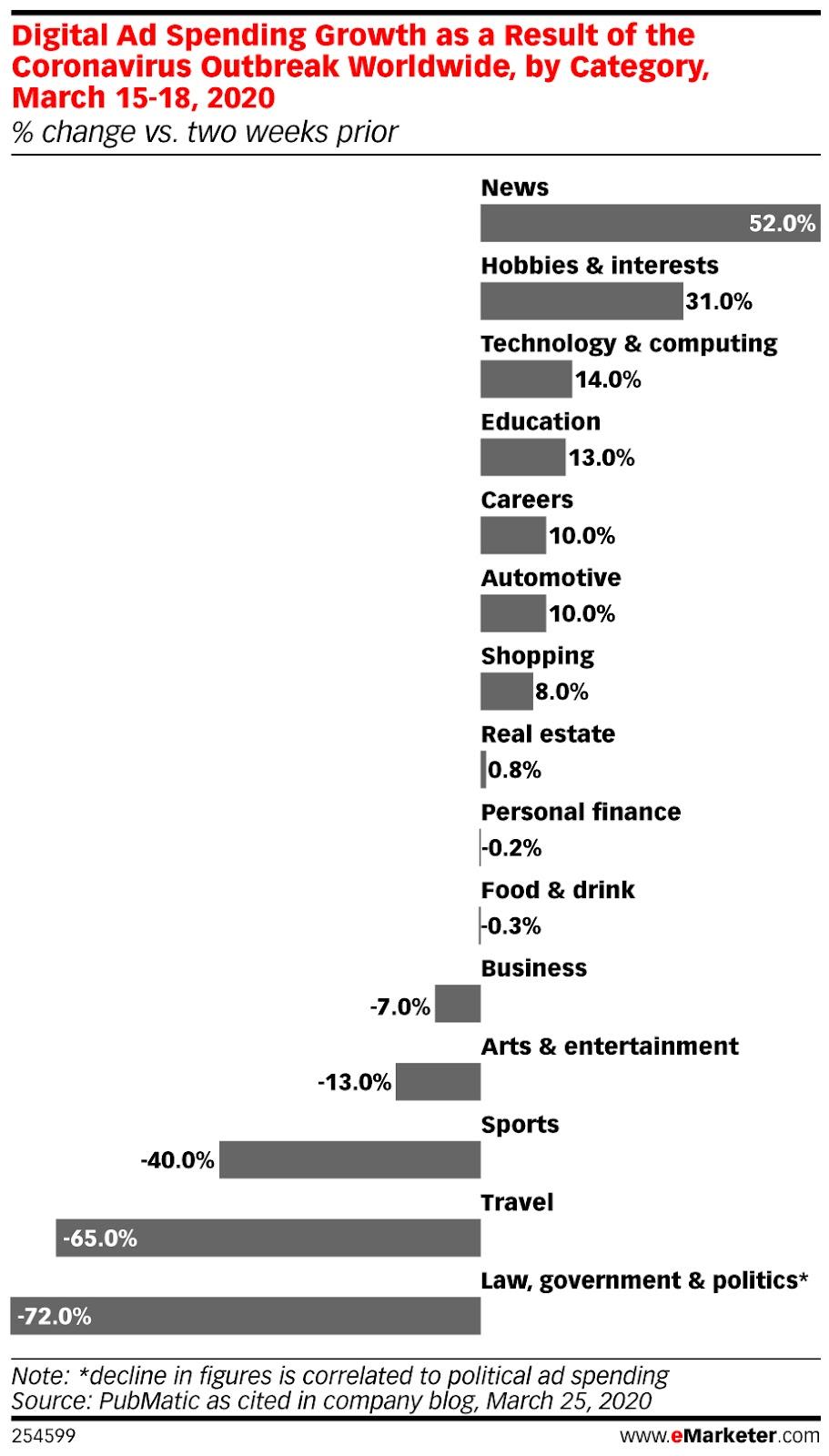 categorias publicidad digital