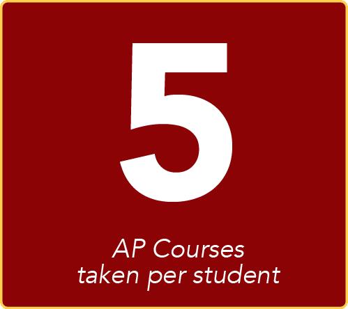 5 AP courses taken per student