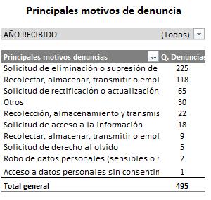TABLA DE PRINCIPALES MOTIVOS DE DENUNCIA