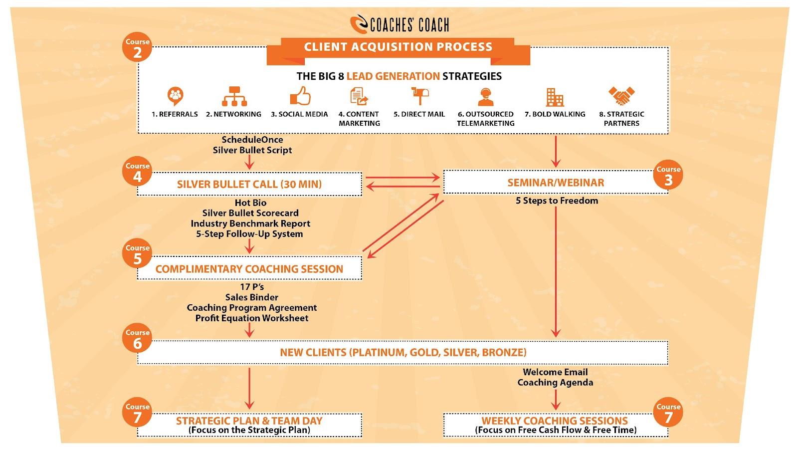 Client Acquisition Process v18-01.jpg