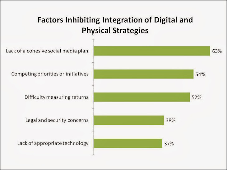 Factors inhibiting digital-physical integration