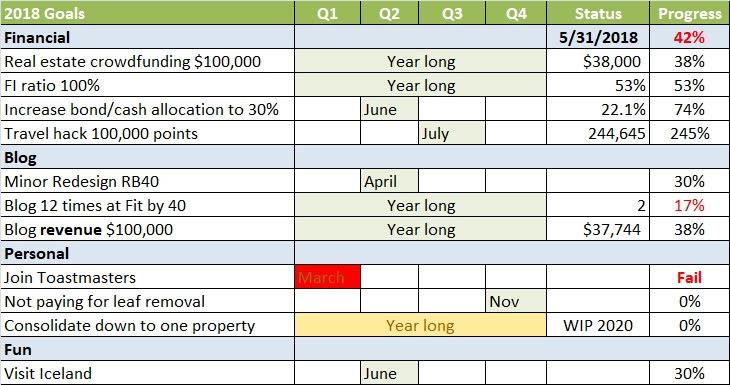 2018 goals spreadsheet