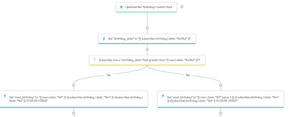 Drip Workflow - Birthday and Anniversary