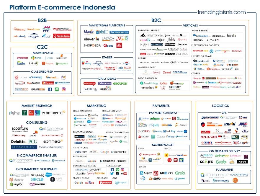 trending business in indonesia