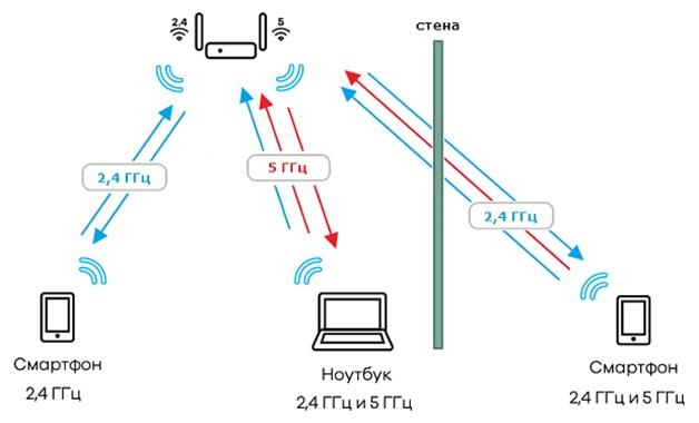 Отличия частотных диапазонов 2,4 ГГц и 5 ГГц, изображение №4