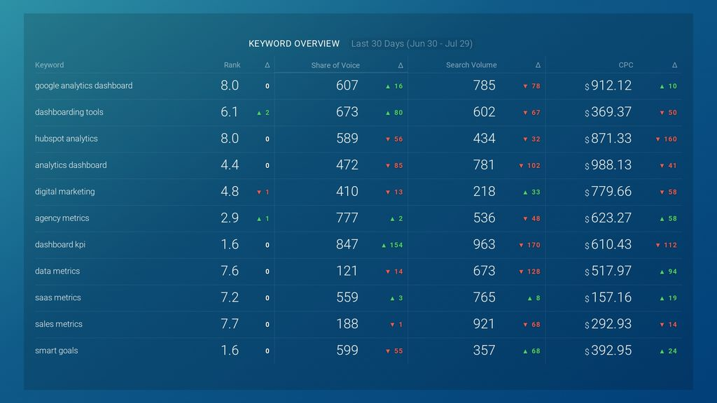 accuranker keyword overview dashboard