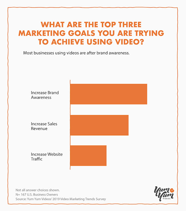 Most Businesses Using Videos Are After Brand Awareness