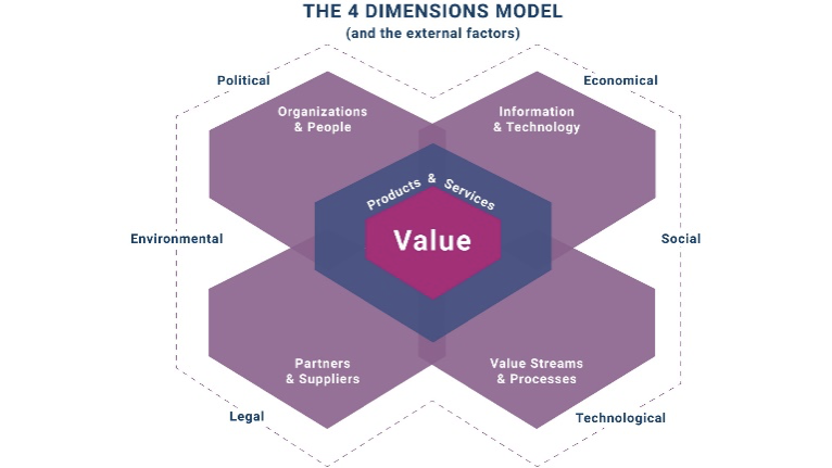 itil 4 Dimensions of Service Management