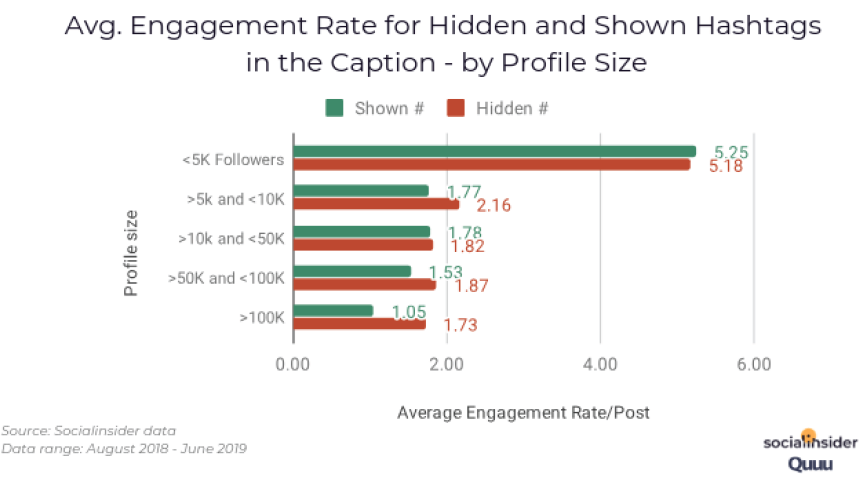 Avg. Engagement Rate for Hidden and Shown Hashtag in the Caption - by Profile Size. Source: Socialinsider