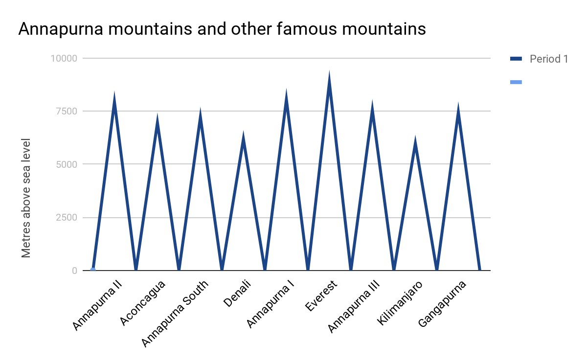 Graph showing the scale of the Annapurna mountains