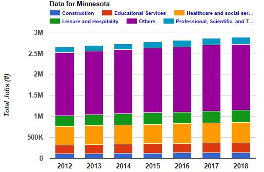 <a href = 'https://prmp.trans411.com/smartcomp/dmcPublicDashboard.jsf' target='_blank' >Minnesota Jobs</a>