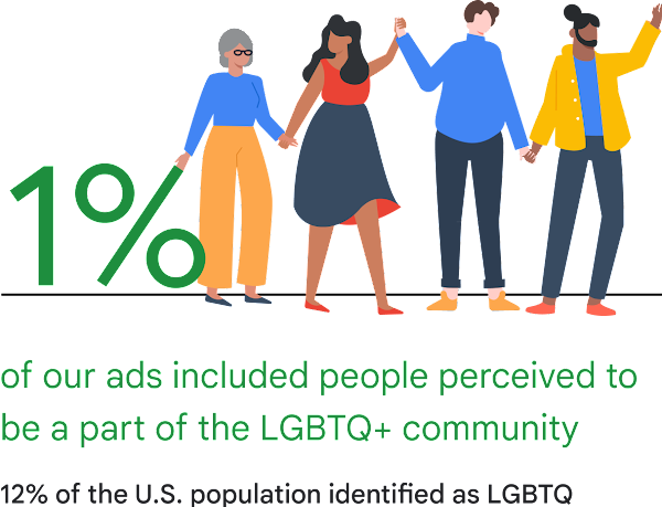 A graphic illustration showing three people holding hands, one wearing a skirt and two wearing pants, and that 1% of our ads included people perceived to be a part of the LGBTQ+ community. Text stating that 12% of the U.S. population identified as LGBTQ.