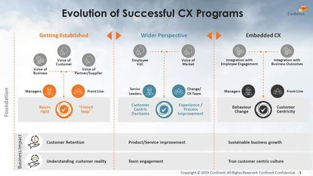 Evolution of Successful CX Programs