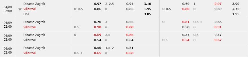 Tỷ lệ kèo Dinamo Zagreb vs Villarreal theo nhà cái Fun88