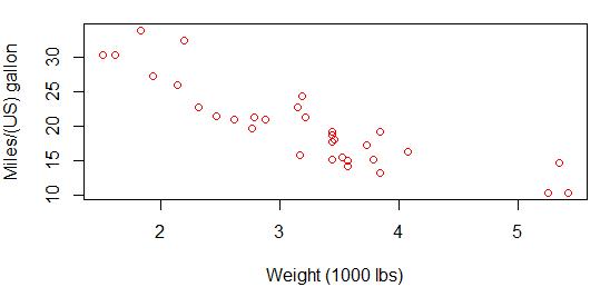 Scatter plot & Histogram in R Programming 31