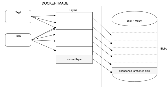 images,tags,layers and blobs