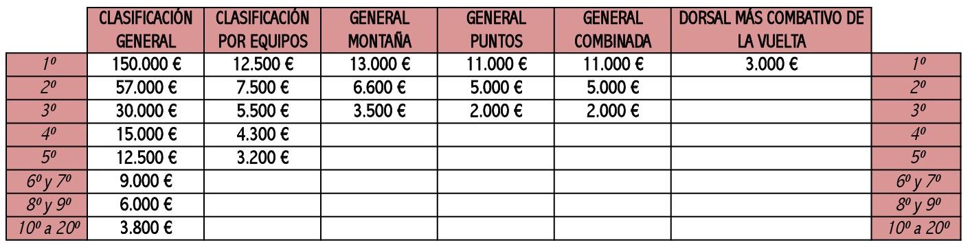 premios clasificación general Vuelta a España 2017