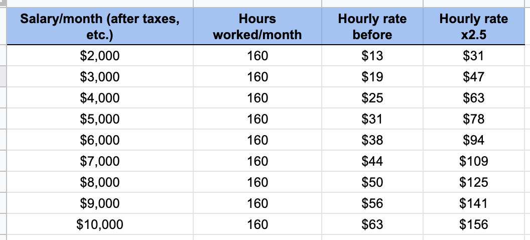 upwork hourly rate - rate from your last job overview