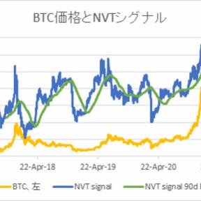 NVTから見た足元のビットコイン妥当価格は30,324ドル【フィスコ・ビットコインニュース】