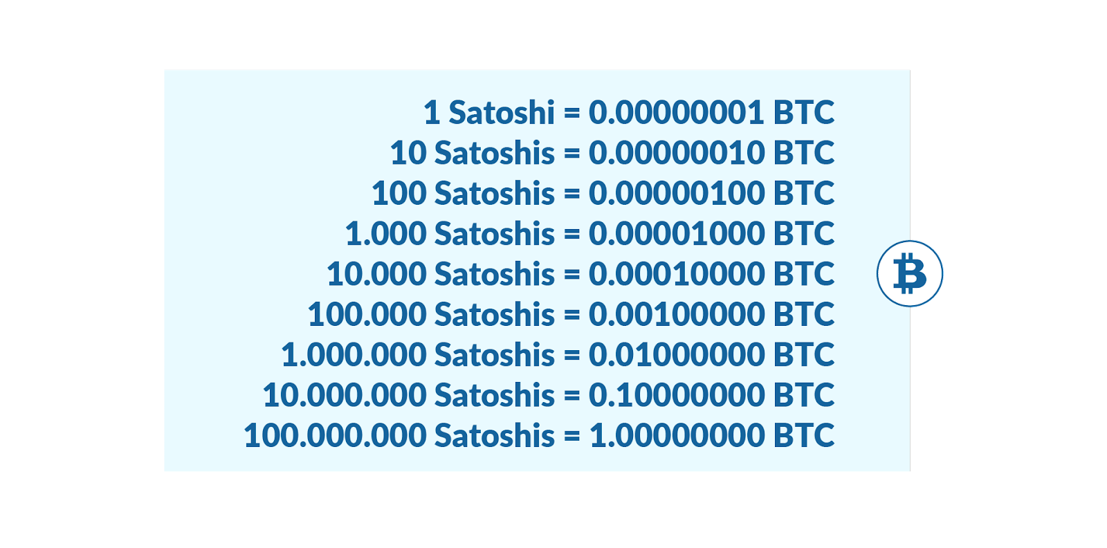 Cuántos Satoshis son un Bitcoin