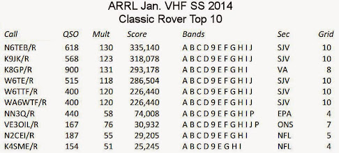 Photo: K8GP / Rover places 3rd in the ARRL Jan. VHF SS 2014 contest Classic Rover category.  Operators Terry W8ZN & Andy K1RA