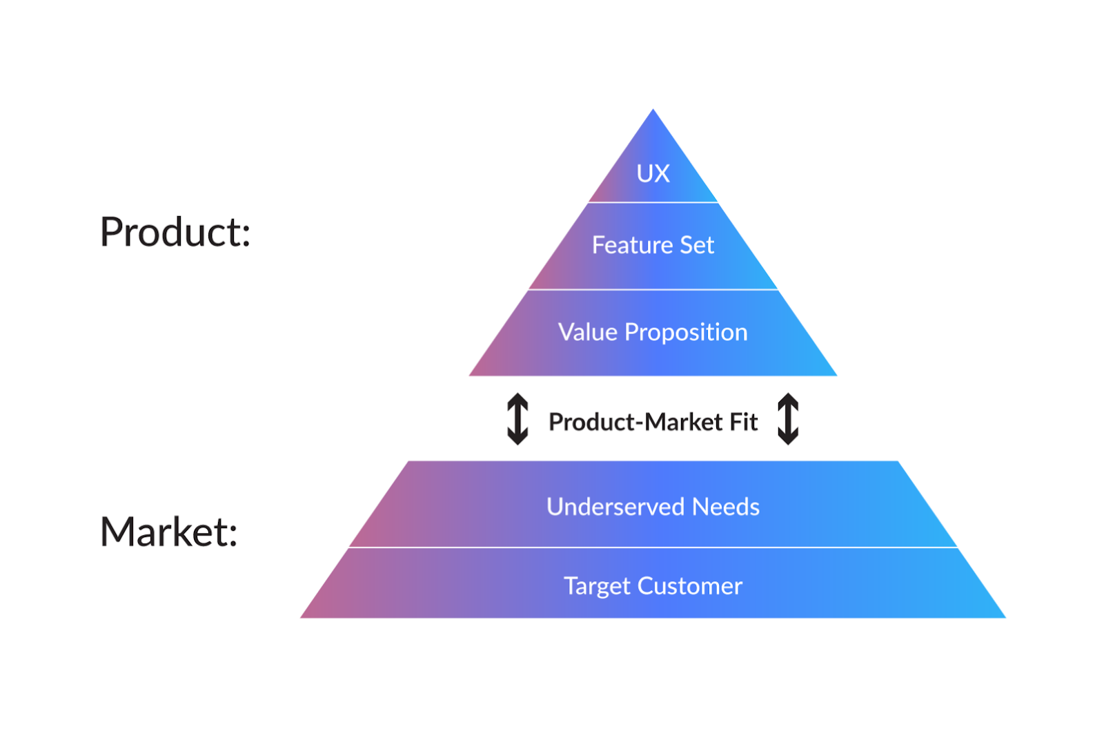 strategy for product market fit