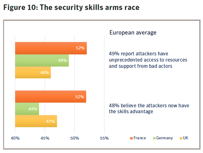 Figure 10: The security skills arms race. Source: Symantec