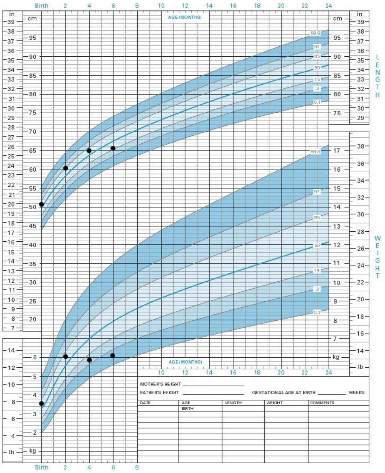 Understanding Growth Charts   My Little Eater