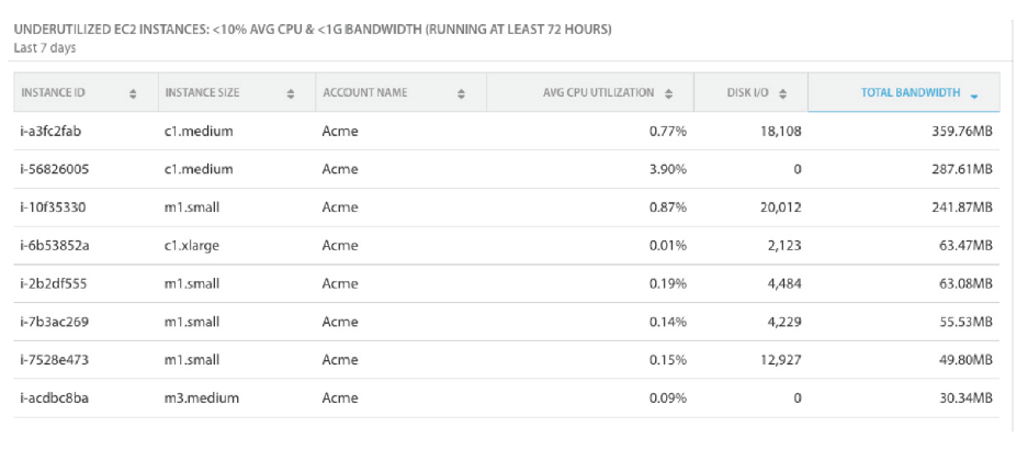 Filtering AWS resources down by low utilization reveals which instances aren't being used much. Look for instances with low CPU and Disk I/O performance — these are key indicators of underutilization. Source: Cloudability