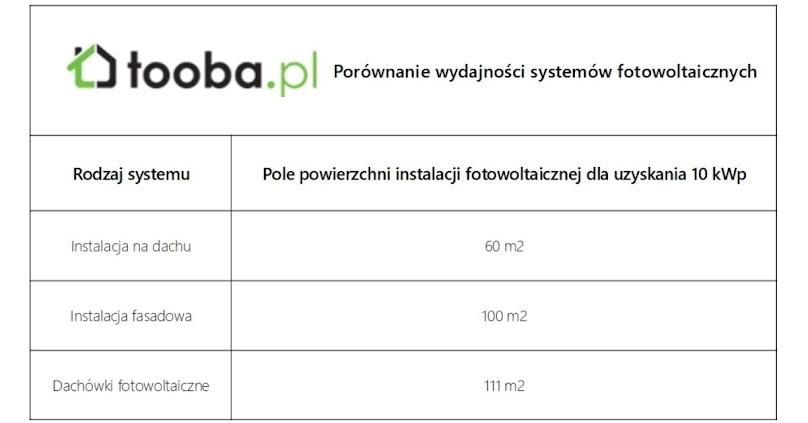 Wydajność systemów fotowoltaicznych - porównanie dachówek, paneli i systemu fasadowego.