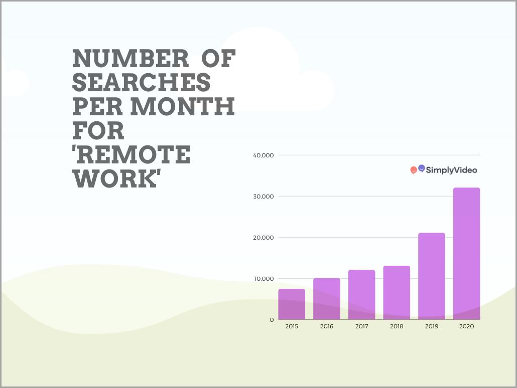remote work statistics 2020
